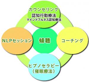 認知行動療法の東京青山カウンセリングルーム