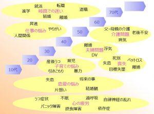 東京青山ココロコートのカウンセリング