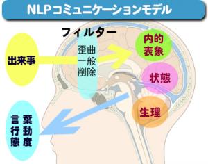NLPコミュニケーションモデル