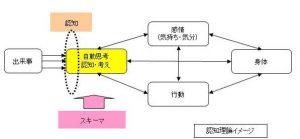 認知行動療法_基本モデル